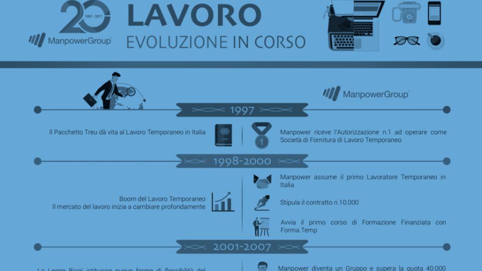Da 20 anni costruiamo il futuro del lavoro